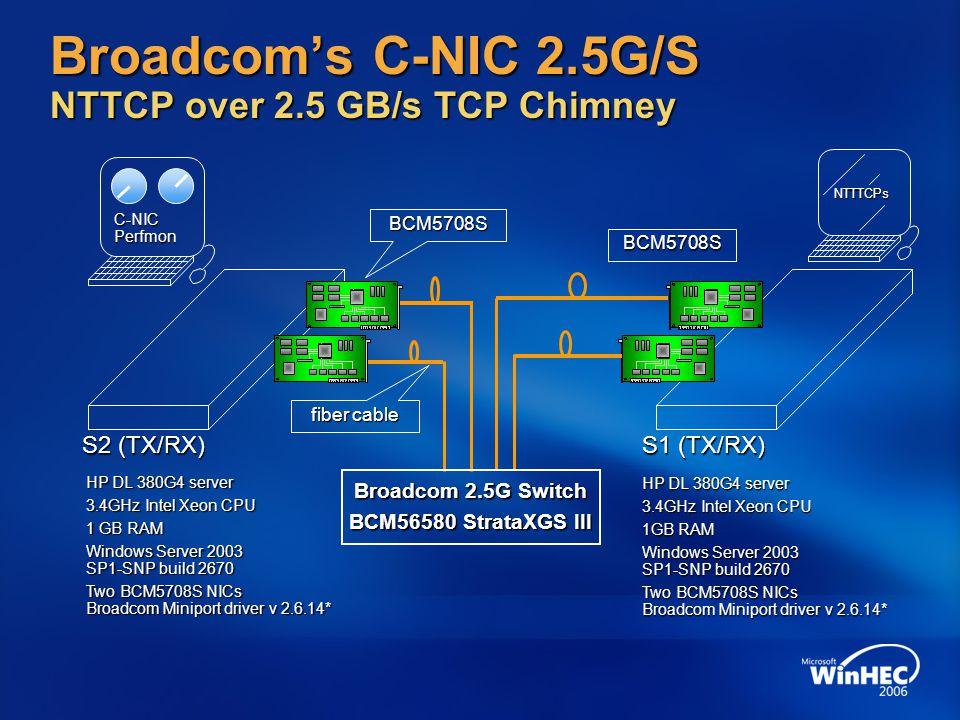 Broadcom's C-NIC 2.5G/S NTTCP over 2.5 GB/s TCP Chimney