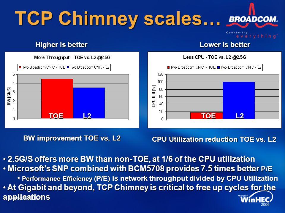 CPU Utilization reduction TOE vs. L2