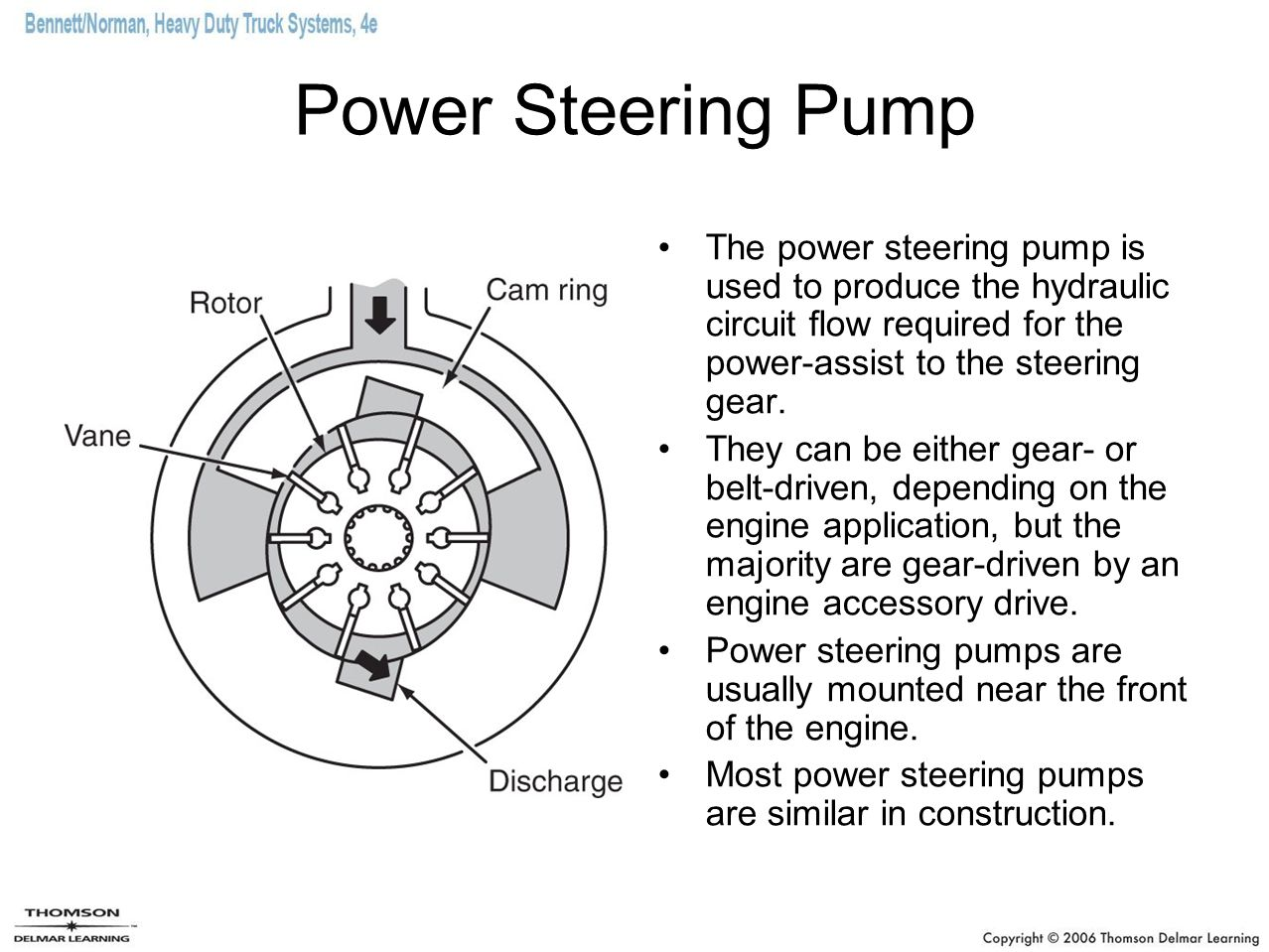 Power Steering Pump The power steering pump is used to produce the hydraulic circuit flow required for the power-assist to the steering gear.