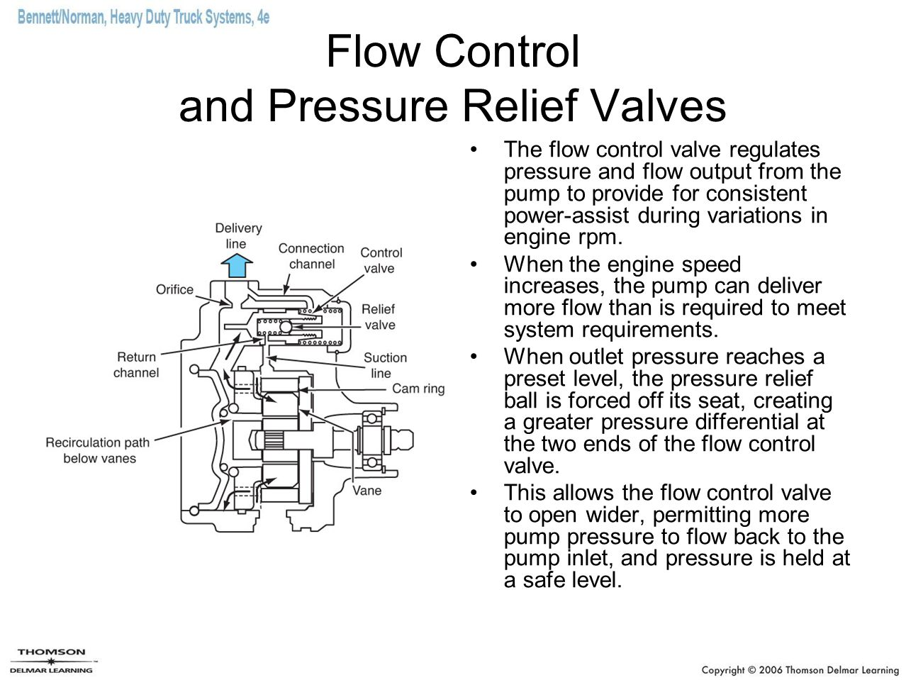 Flow Control and Pressure Relief Valves