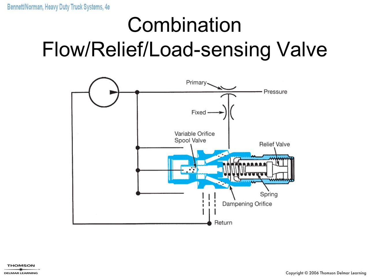 Combination Flow/Relief/Load-sensing Valve