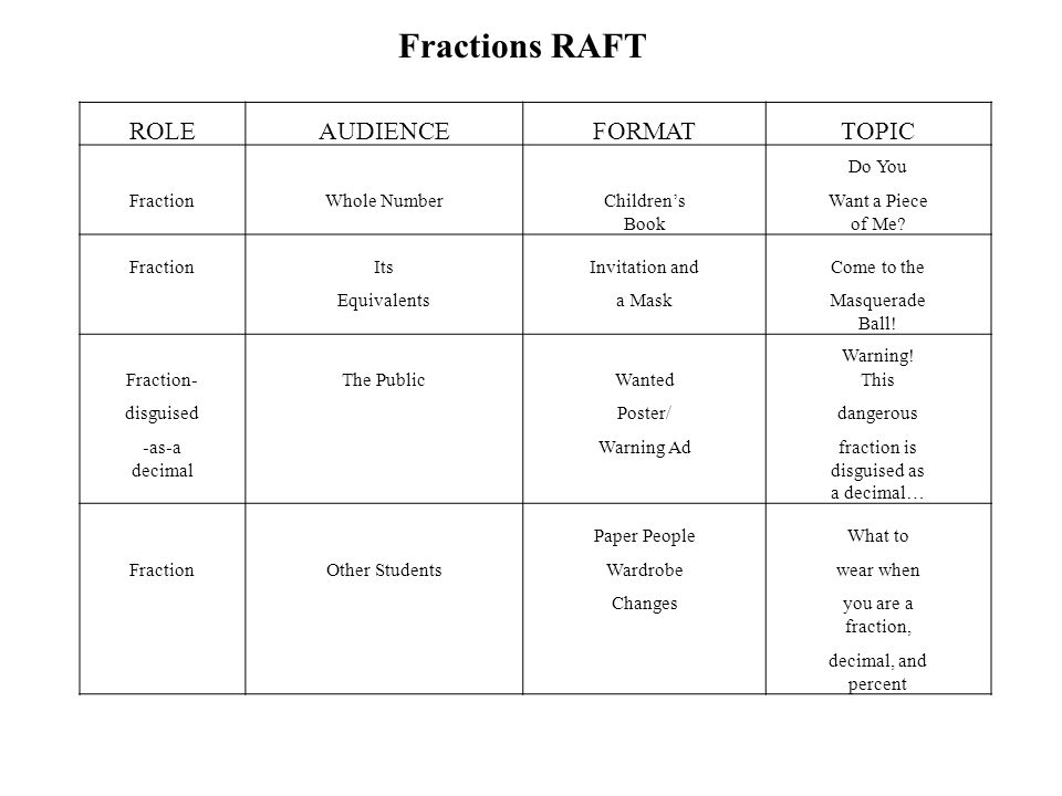 Fractions RAFT ROLE AUDIENCE FORMAT TOPIC Do You Fraction Whole Number
