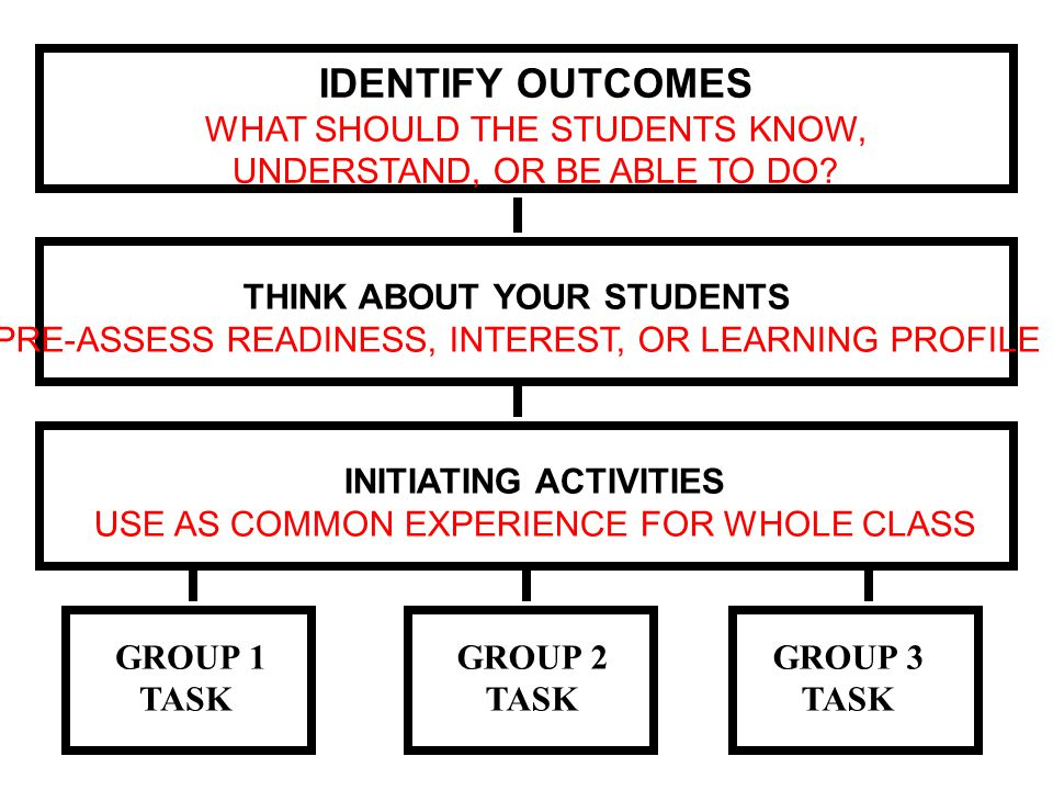 IDENTIFY OUTCOMES WHAT SHOULD THE STUDENTS KNOW, UNDERSTAND, OR BE ABLE TO DO THINK ABOUT YOUR STUDENTS.