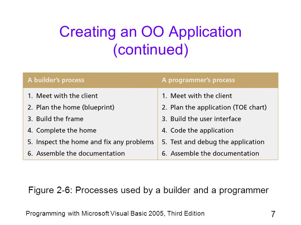 Creating an OO Application (continued)