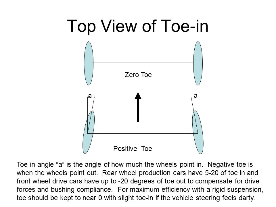 Top View of Toe-in Zero Toe a a Positive Toe
