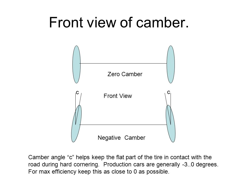 Front view of camber. Zero Camber c c Front View Negative Camber