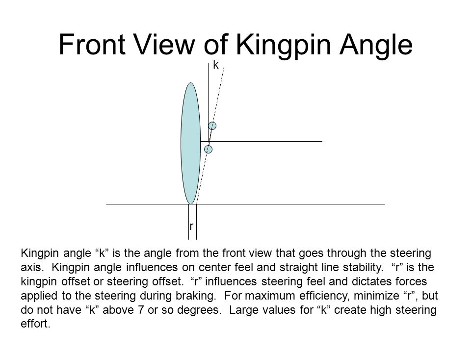 Front View of Kingpin Angle