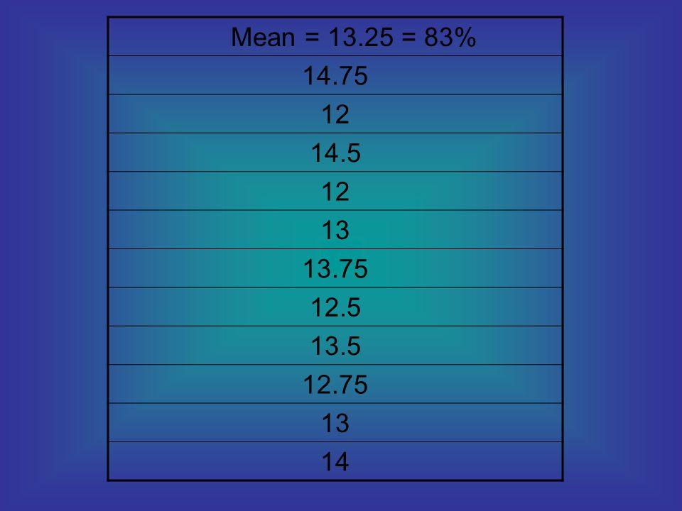 Mean = 13.25 = 83% 14.75 12 14.5 13 13.75 12.5 13.5 12.75 14