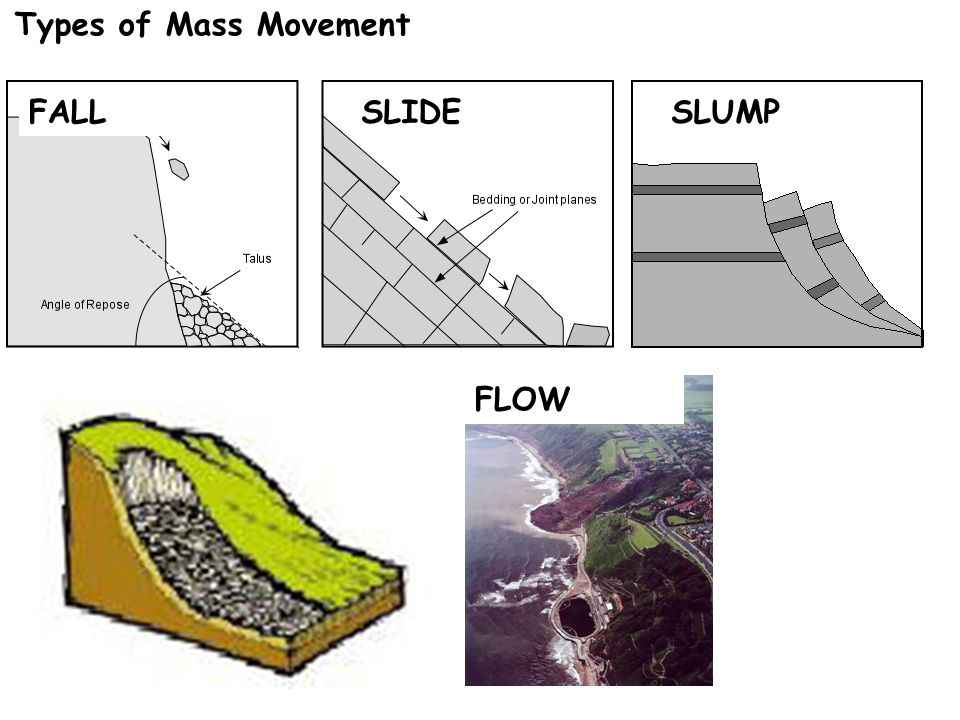 what is the relationship between water and mass wasting