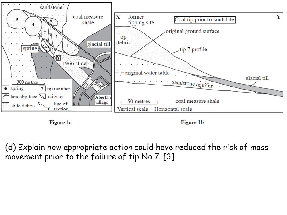 (d) Explain how appropriate action could have reduced the risk of mass movement prior to the failure of tip No.7.