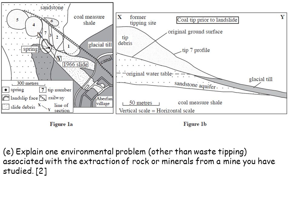 (e) Explain one environmental problem (other than waste tipping) associated with the extraction of rock or minerals from a mine you have studied.