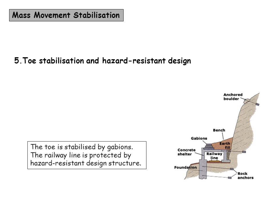 Mass Movement Stabilisation