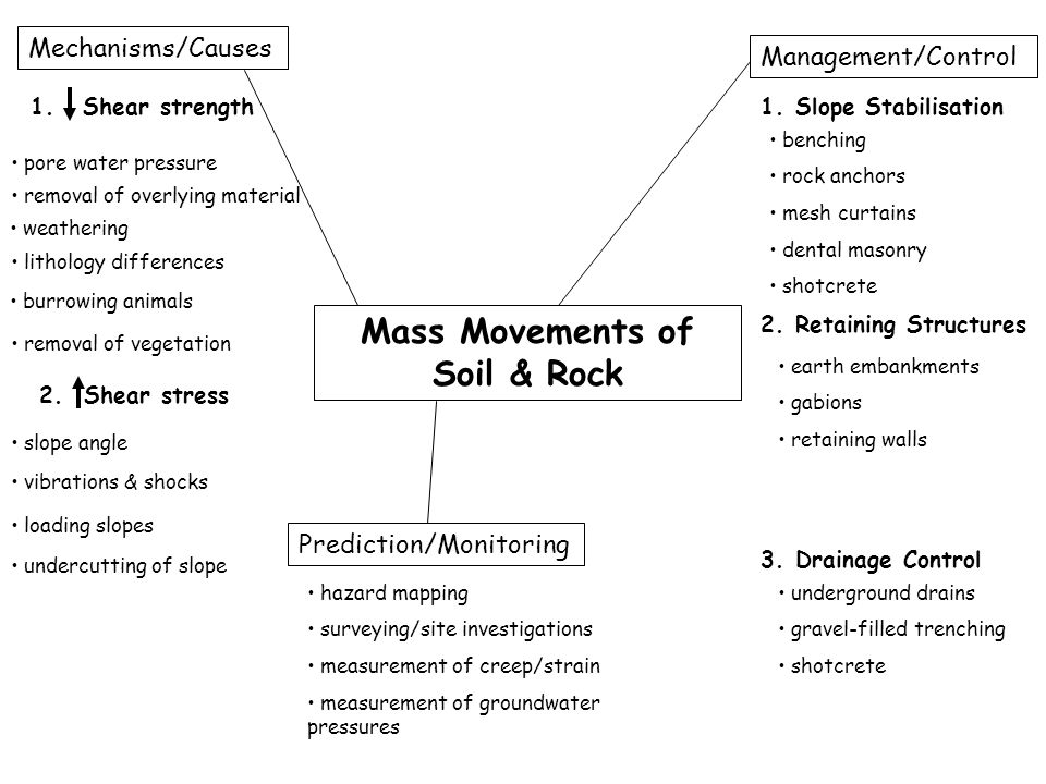 Mass Movements of Soil & Rock