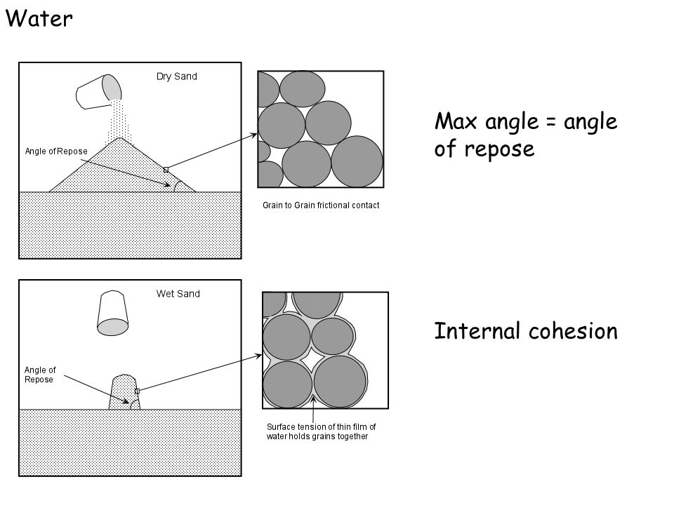Water Max angle = angle of repose Internal cohesion
