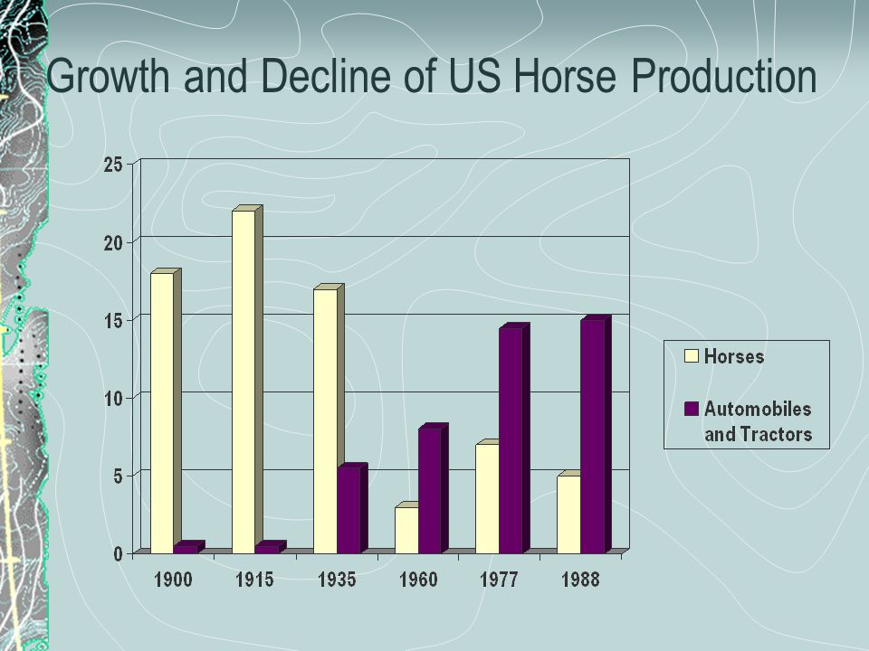 Growth and Decline of US Horse Production