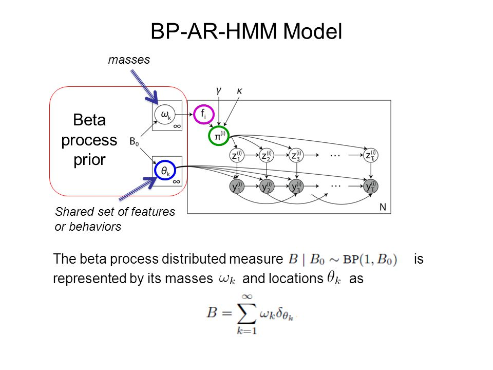 BP-AR-HMM Model Beta process prior
