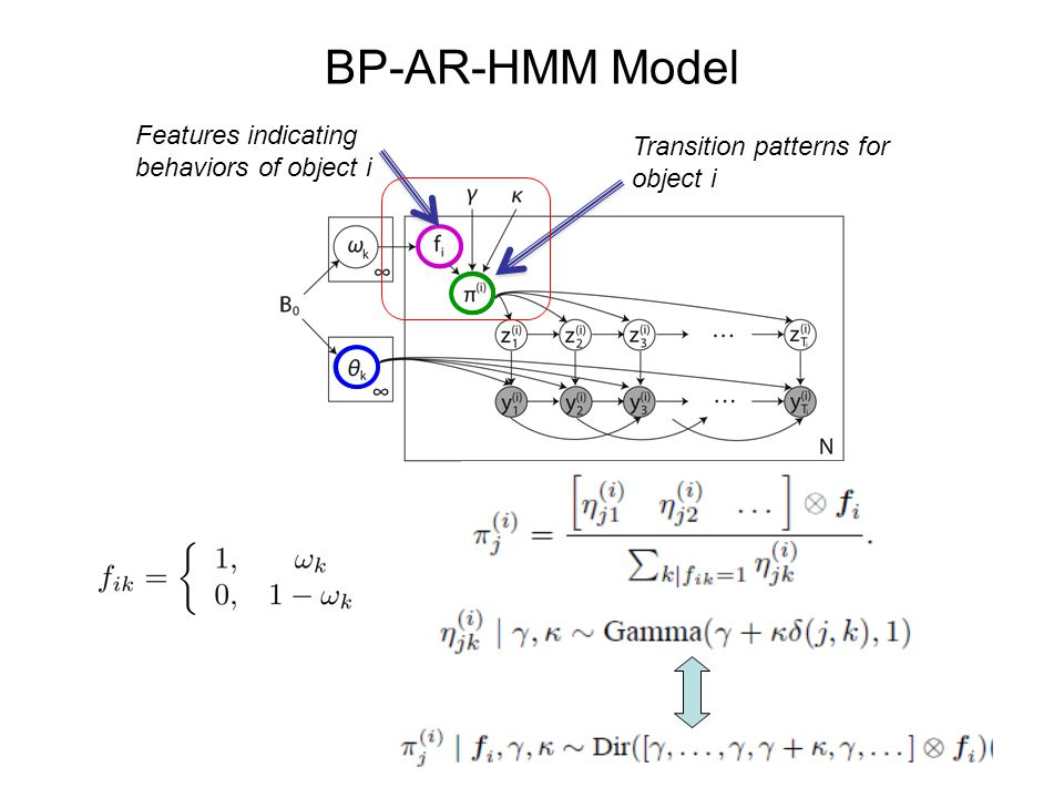 BP-AR-HMM Model Features indicating behaviors of object i