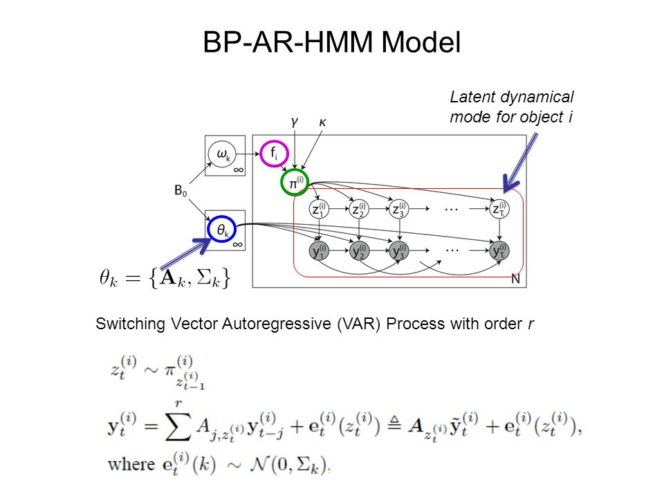 BP-AR-HMM Model Latent dynamical mode for object i