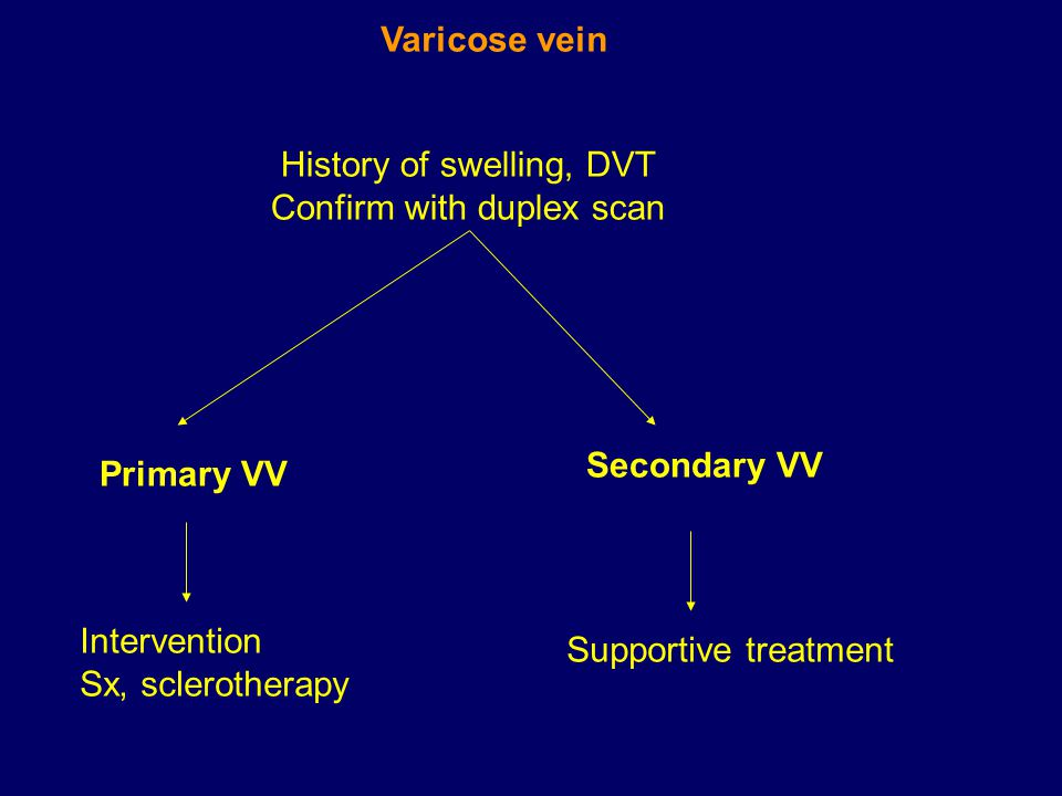 History of swelling, DVT Confirm with duplex scan