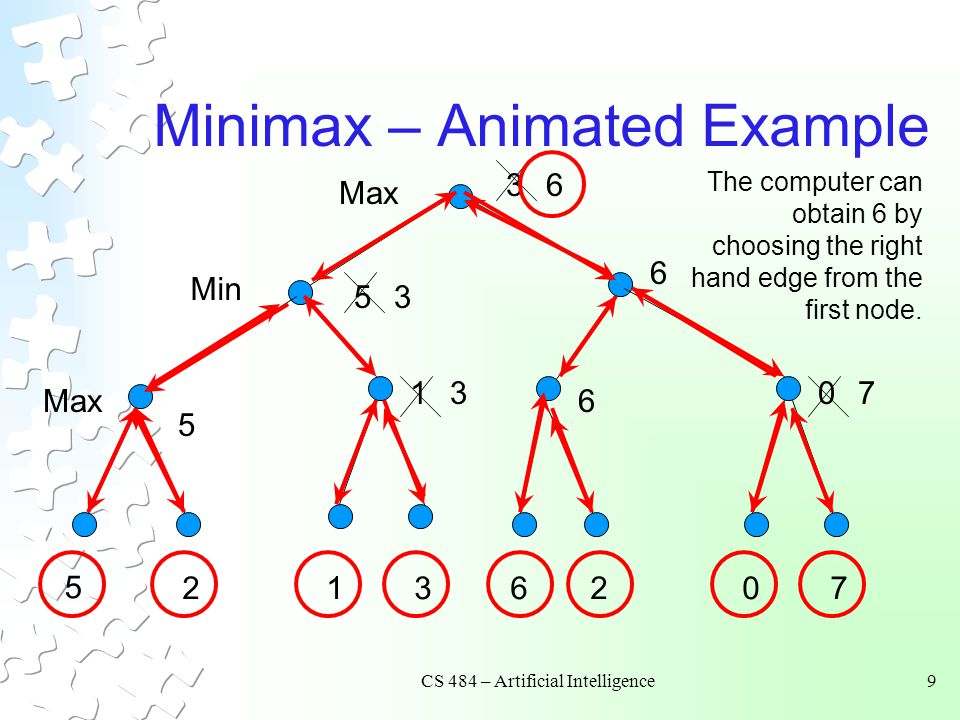 Minimax – Animated Example