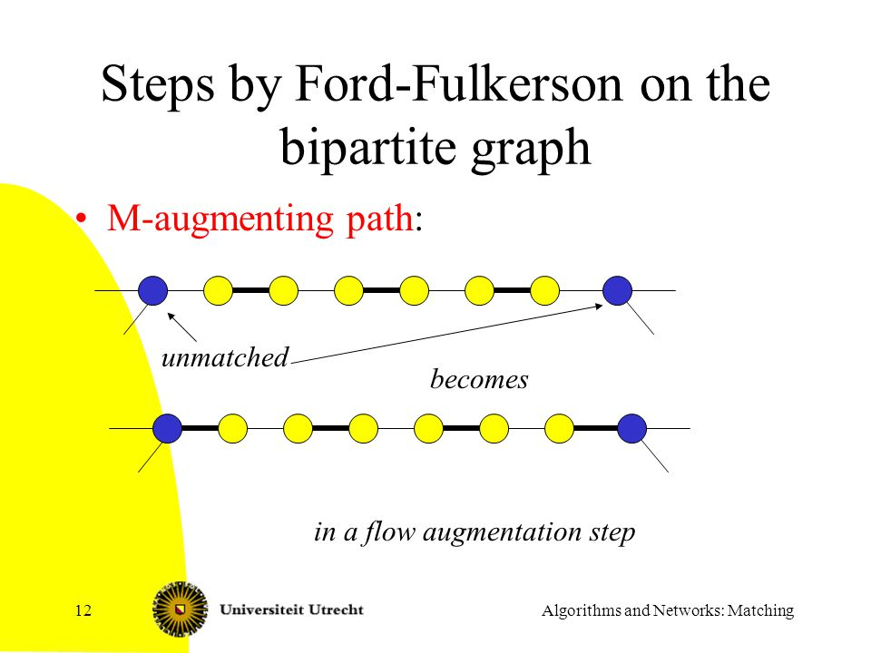 Steps by Ford-Fulkerson on the bipartite graph