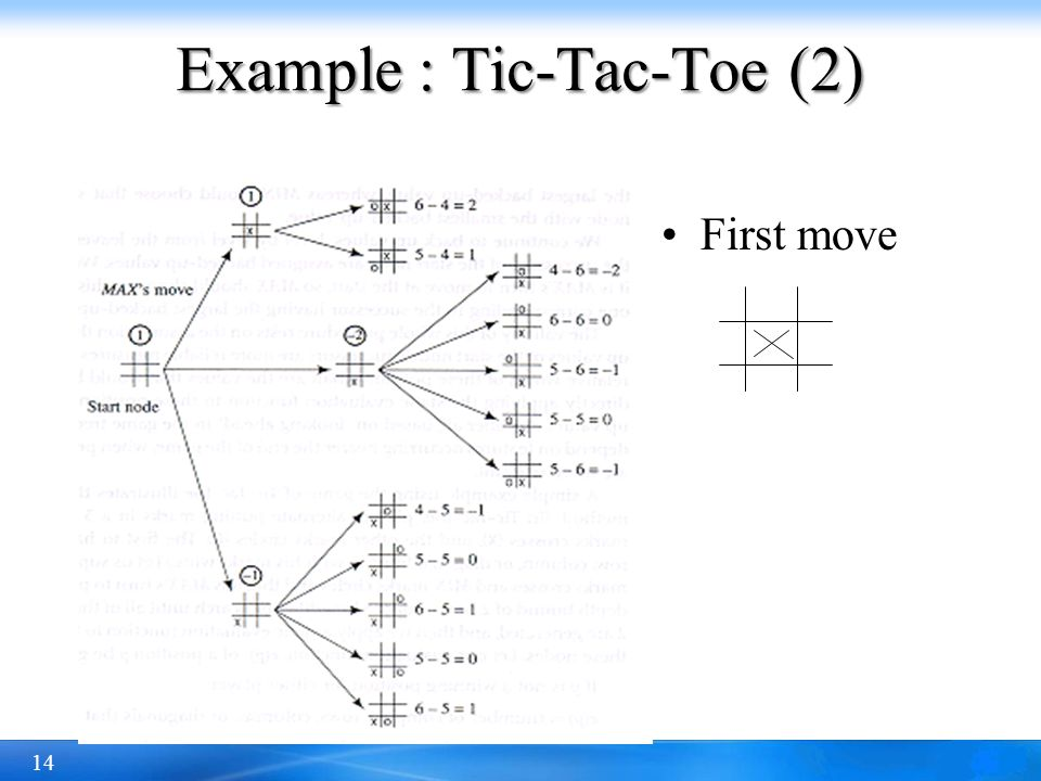 Example : Tic-Tac-Toe (2)