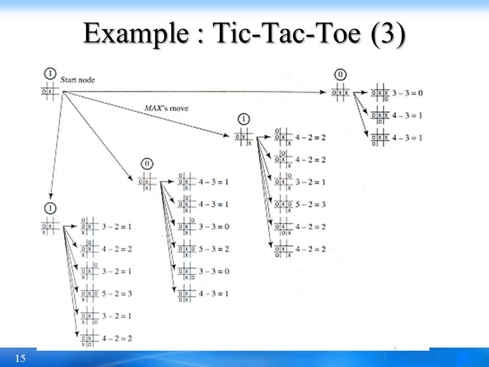 Example : Tic-Tac-Toe (3)