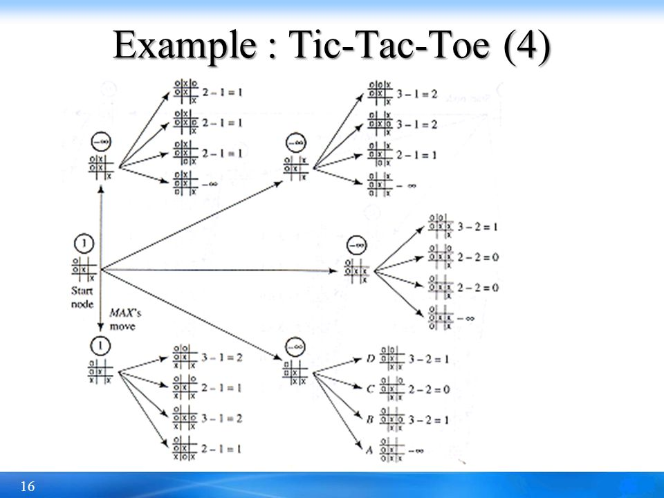Example : Tic-Tac-Toe (4)