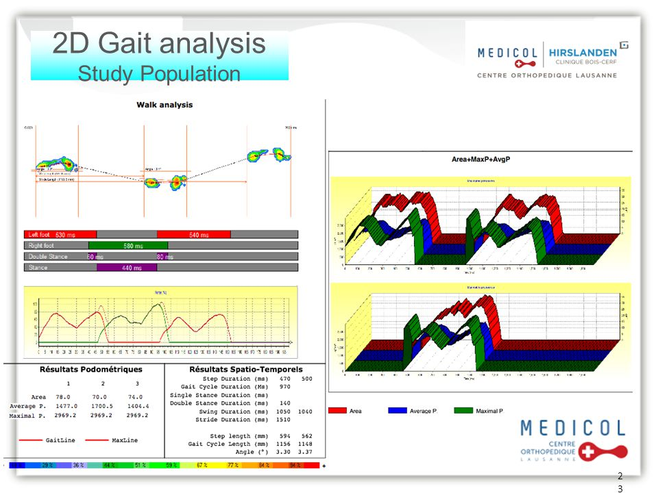 2D Gait analysis Study Population
