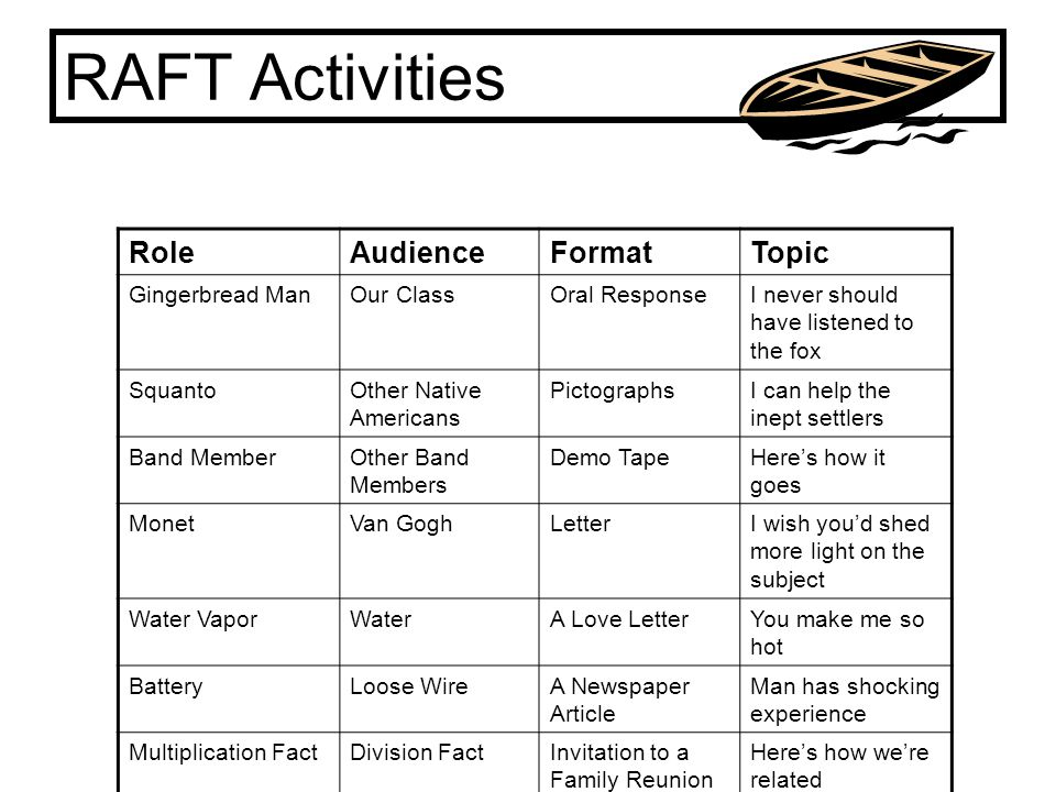 RAFT Activities Role Audience Format Topic Gingerbread Man Our Class