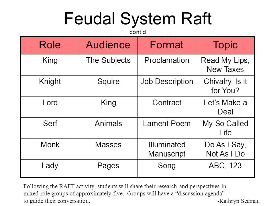 Feudal System Raft cont'd