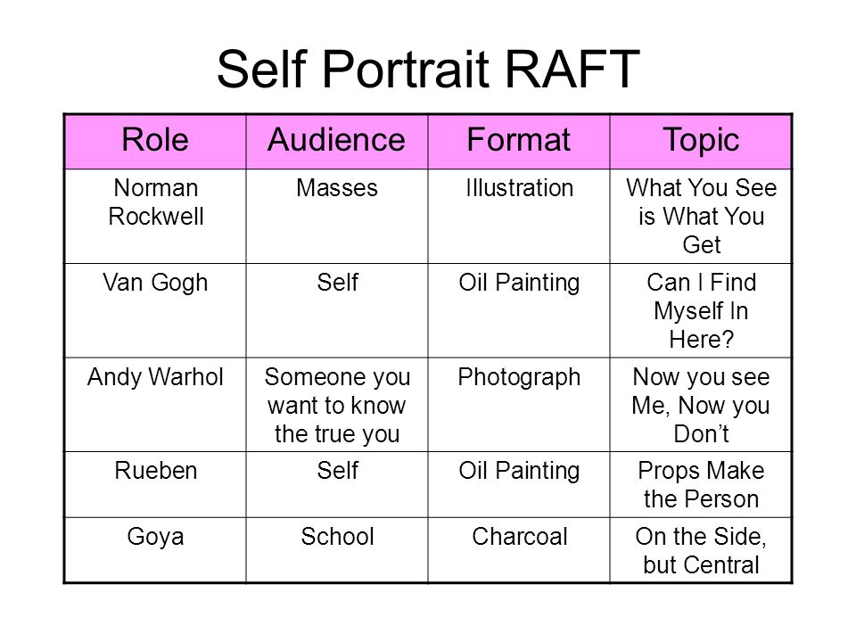 Self Portrait RAFT Role Audience Format Topic Norman Rockwell Masses