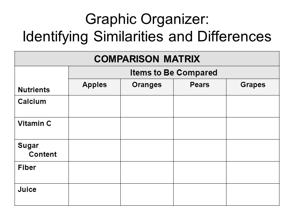 Graphic Organizer: Identifying Similarities and Differences