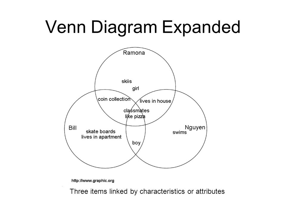 Venn Diagram Expanded Critical Questions: What items do you want to compare