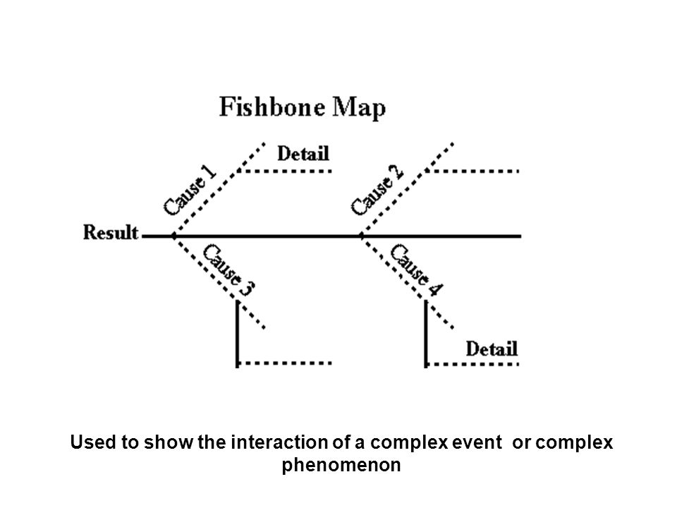 Used to show the interaction of a complex event or complex phenomenon