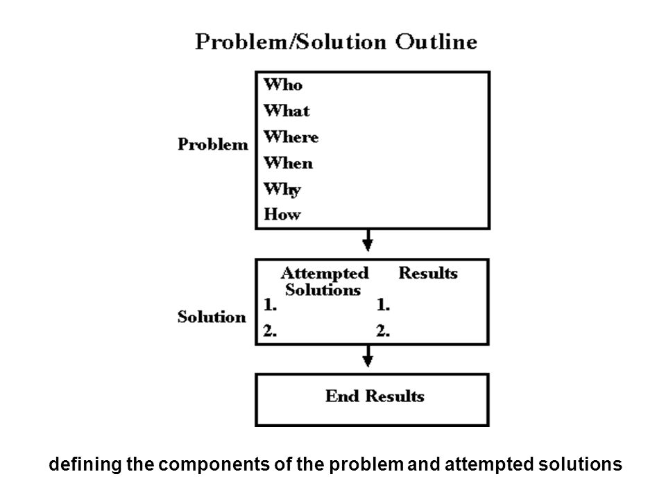 defining the components of the problem and attempted solutions