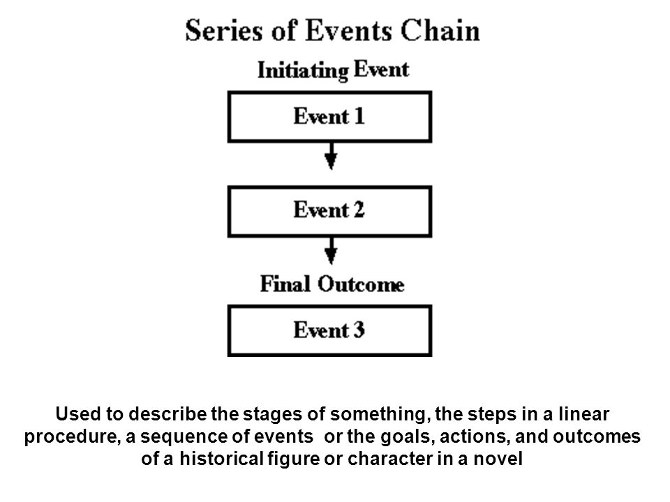 Used to describe the stages of something, the steps in a linear procedure, a sequence of events or the goals, actions, and outcomes of a historical figure or character in a novel