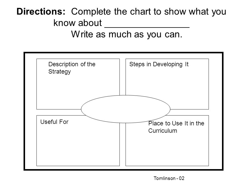 Directions: Complete the chart to show what you know about ________________ Write as much as you can.