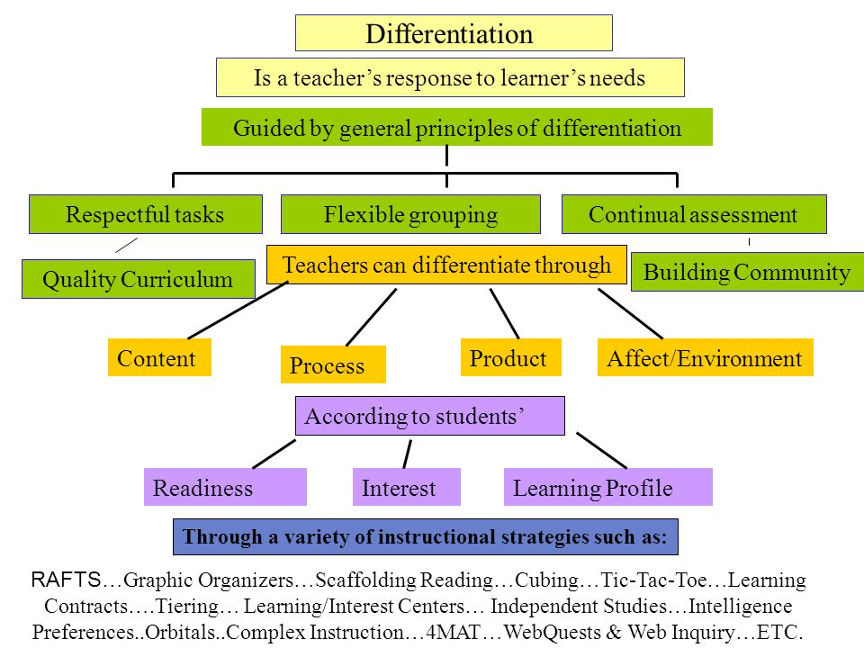 Differentiation Is a teacher's response to learner's needs