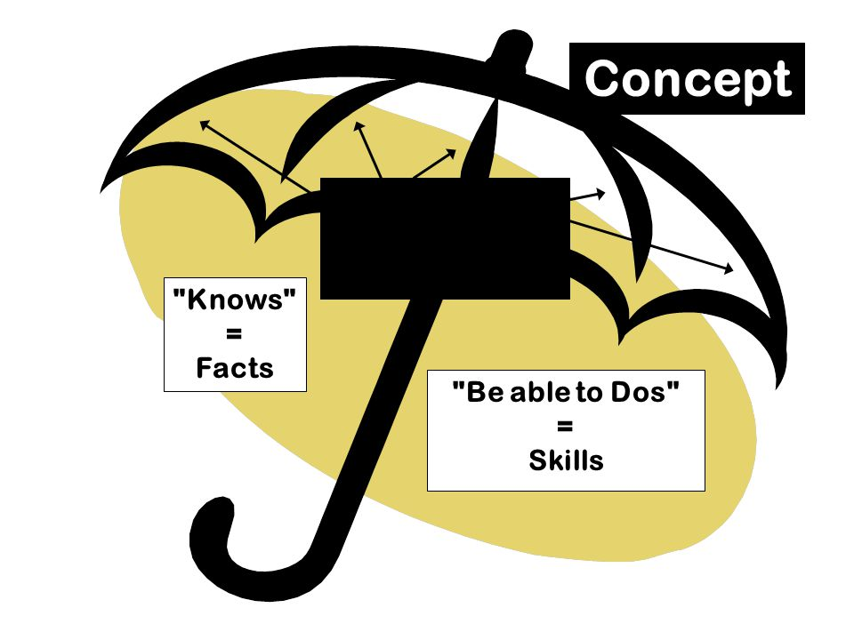 Concept Understandings = Principles Knows = Facts Be able to Dos =