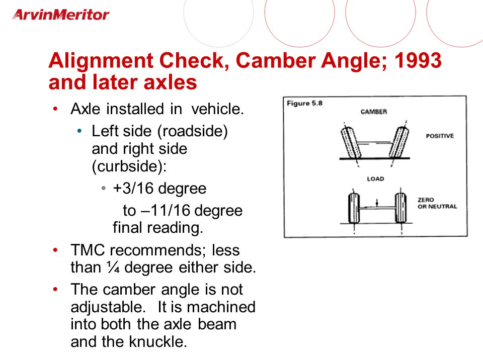 Alignment Check, Camber Angle; 1993 and later axles