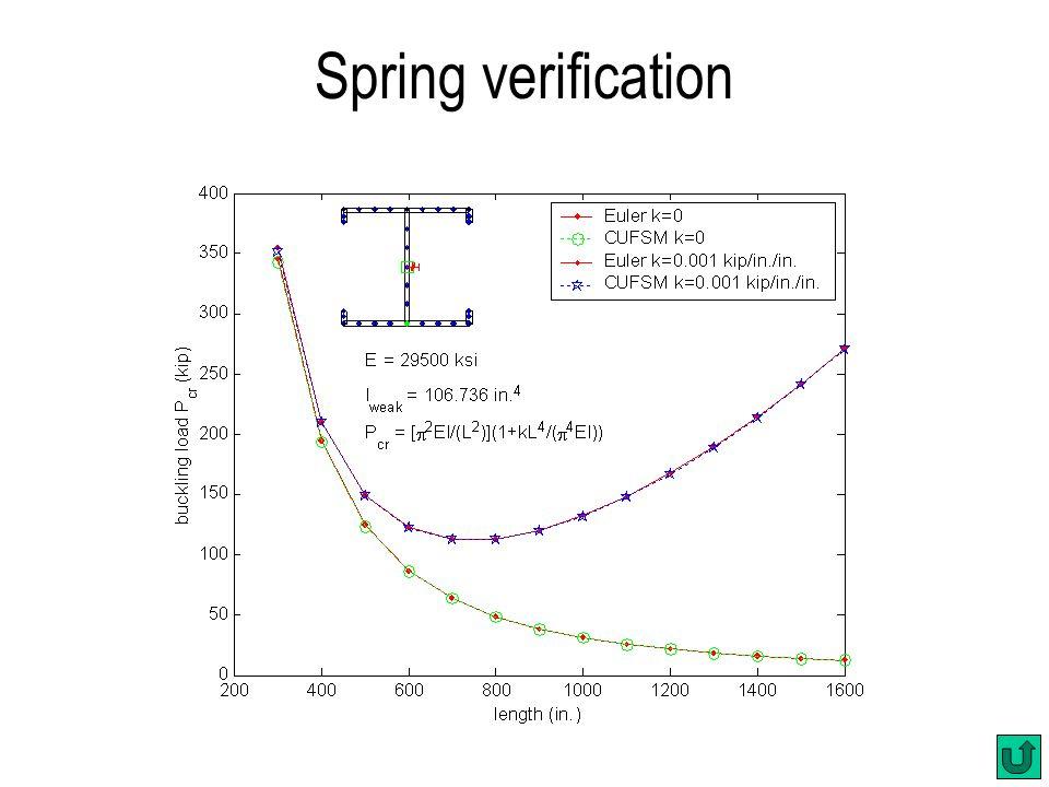 Spring verification