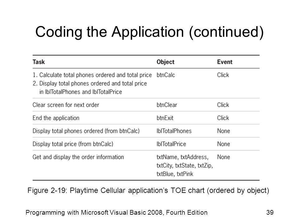 Coding the Application (continued)