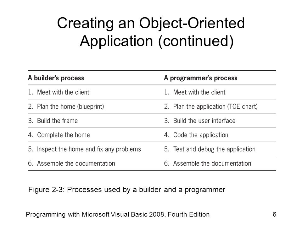Creating an Object-Oriented Application (continued)