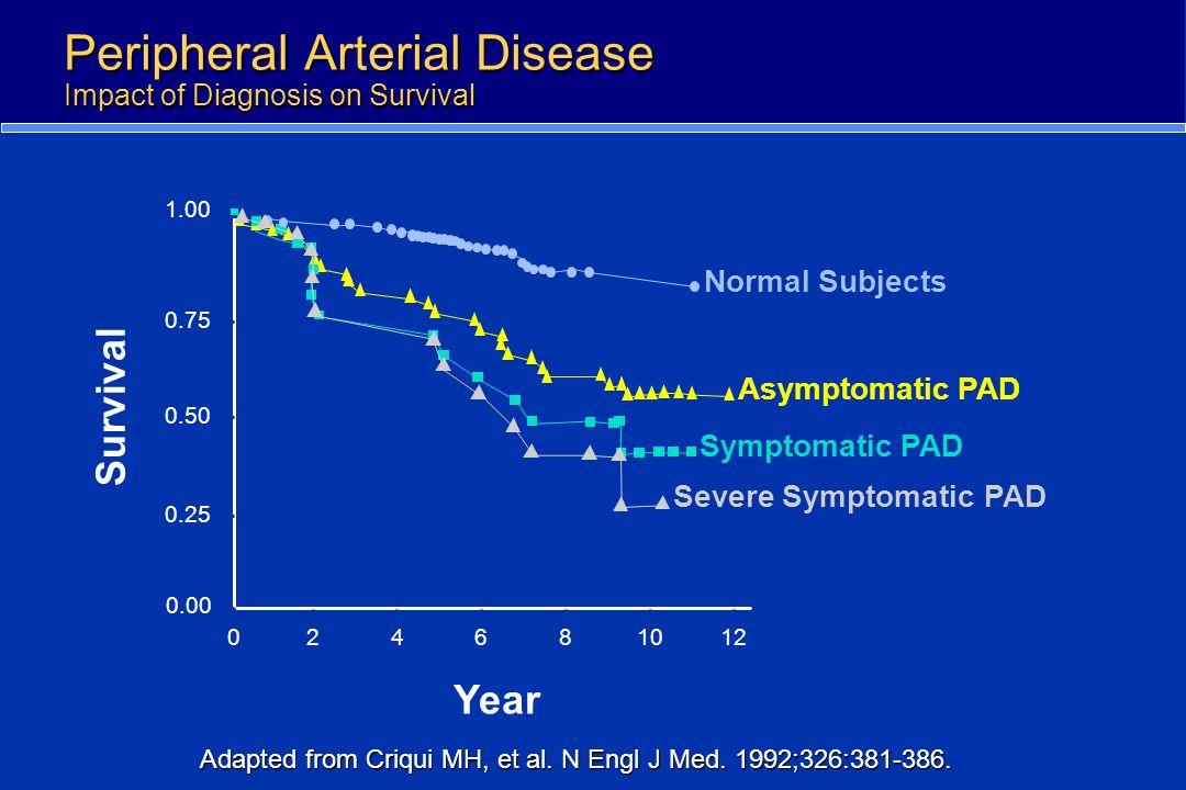 Peripheral Arterial Disease Impact of Diagnosis on Survival