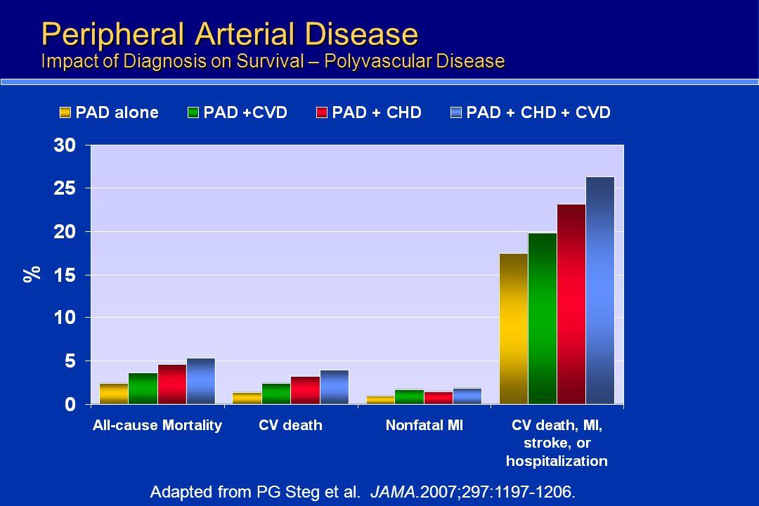 Peripheral Arterial Disease Impact of Diagnosis on Survival – Polyvascular Disease