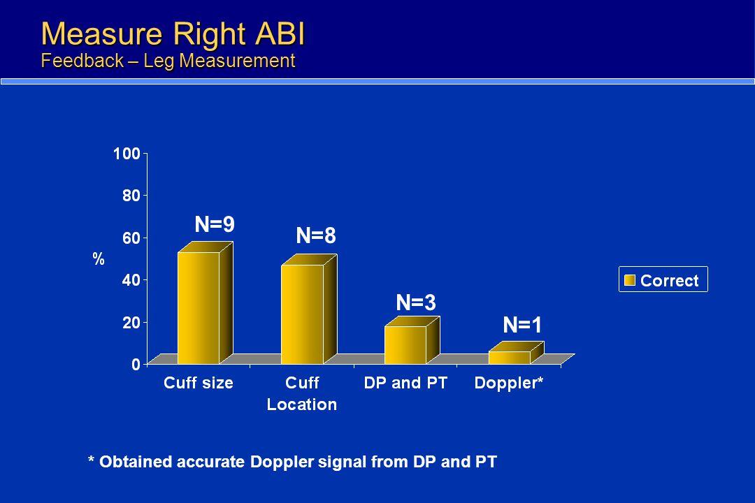 Measure Right ABI Feedback – Leg Measurement