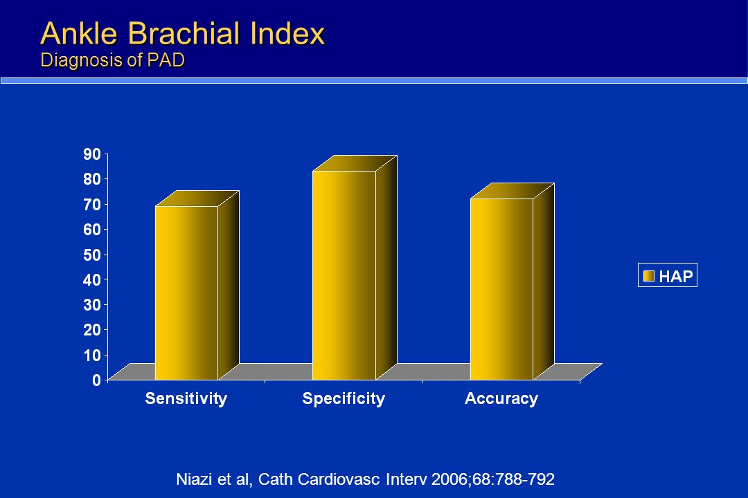 Ankle Brachial Index Diagnosis of PAD