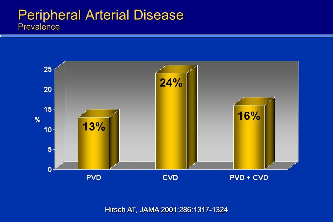 Peripheral Arterial Disease Prevalence