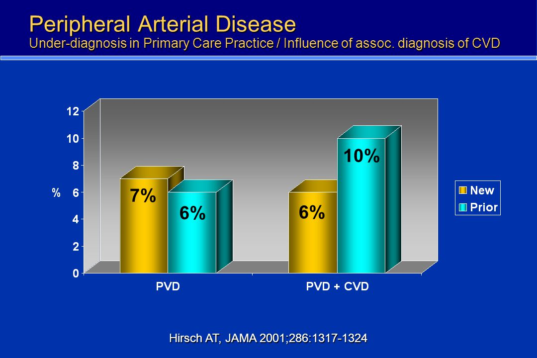 Peripheral Arterial Disease Under-diagnosis in Primary Care Practice / Influence of assoc. diagnosis of CVD